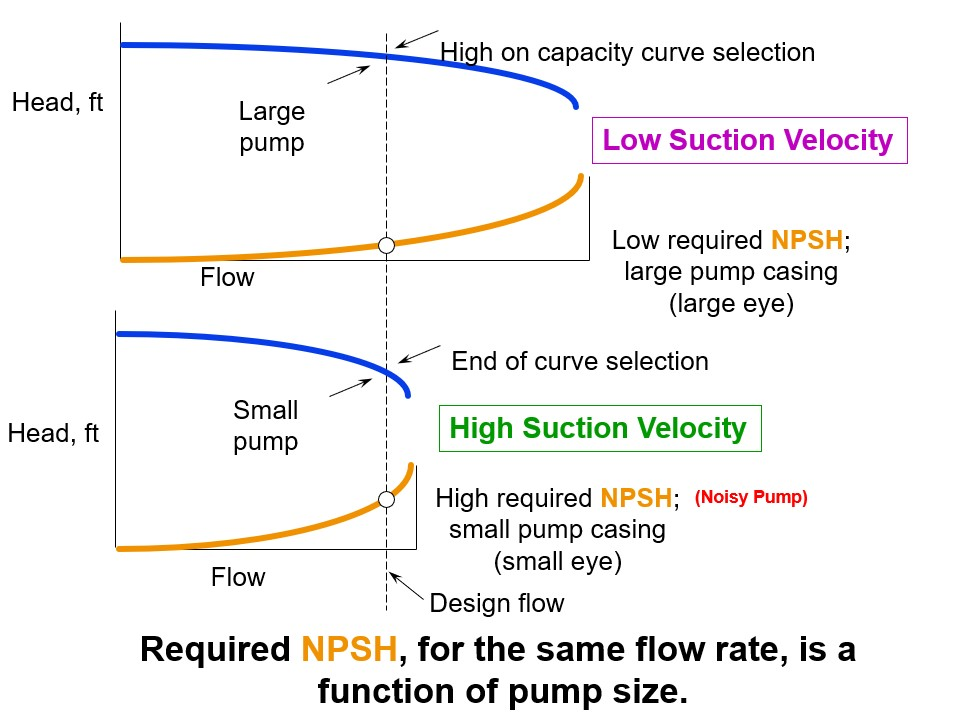 Required-NPSH-Large-Pump-versus-Small-pump.jpg