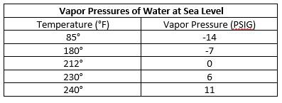Vapor-pressures-of-water-at-sea-level.jpg