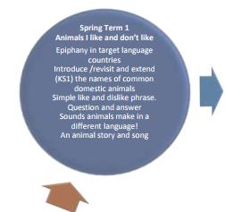Medium term planning - Half termly content guide for the class teacher