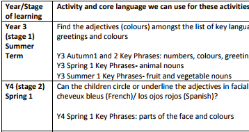Phonics and grammar progression trackers - Guidance on recommended phonics and grammar practise/tracking
