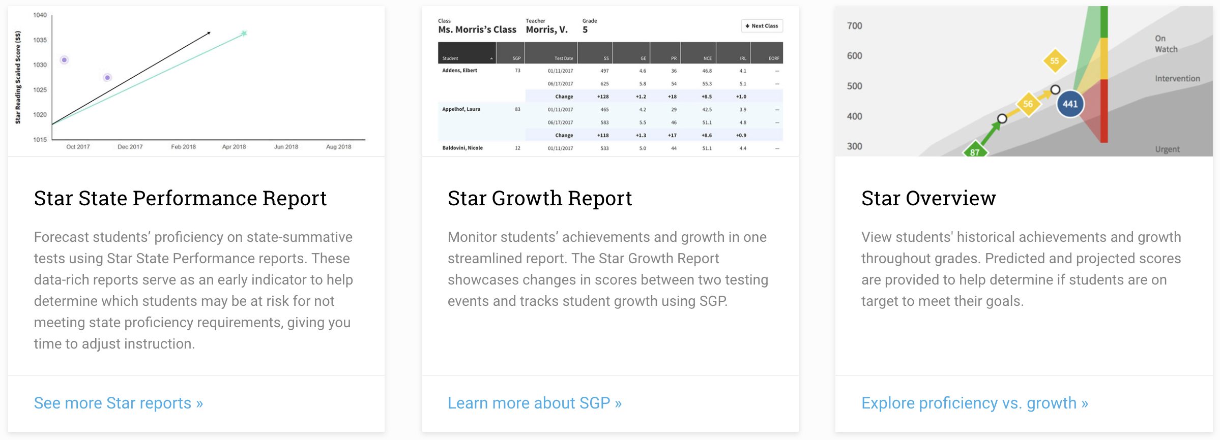 Renaissance's current dashboard and reports