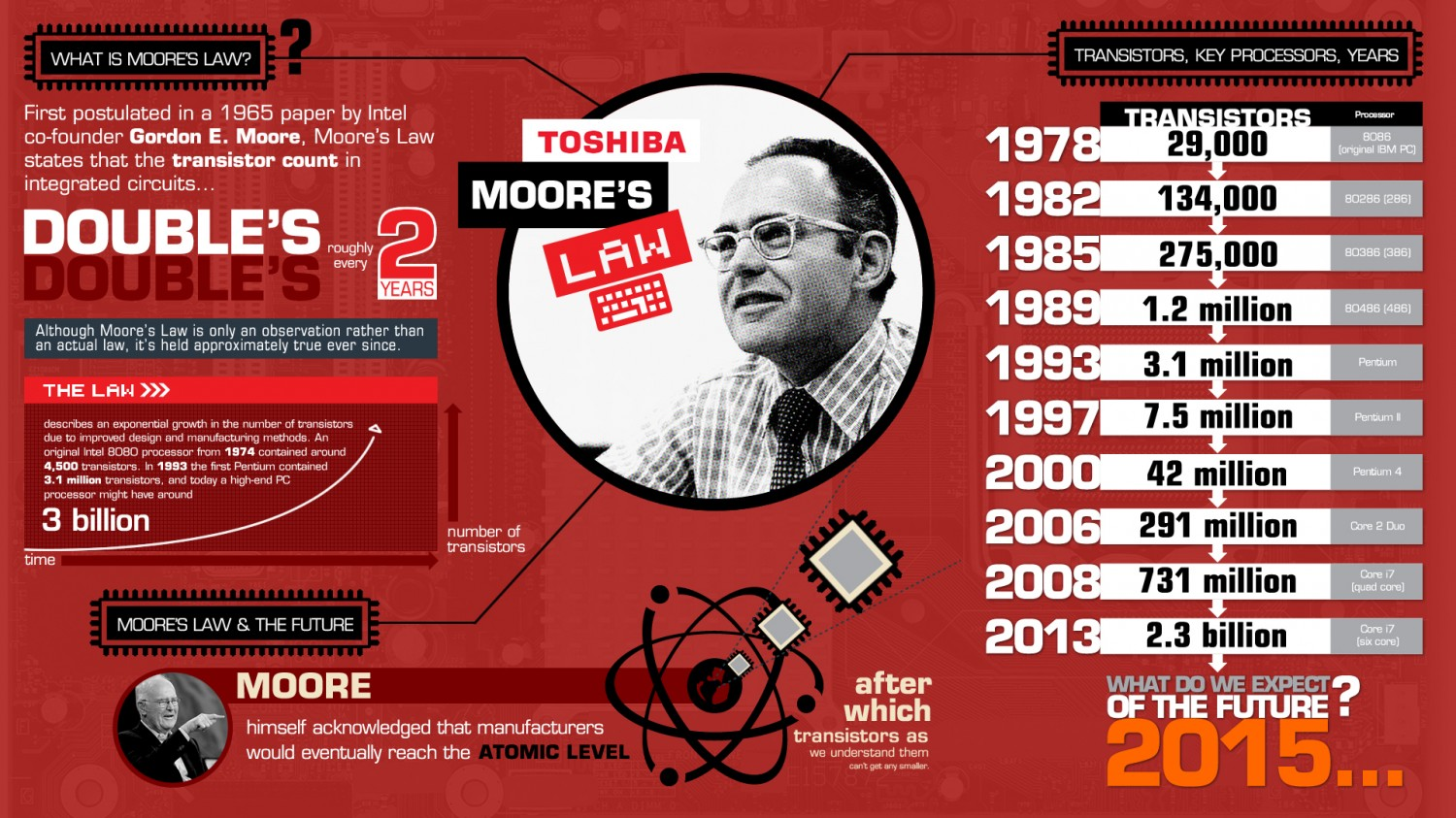 Moore's Law infographic:   via  Visual.ly