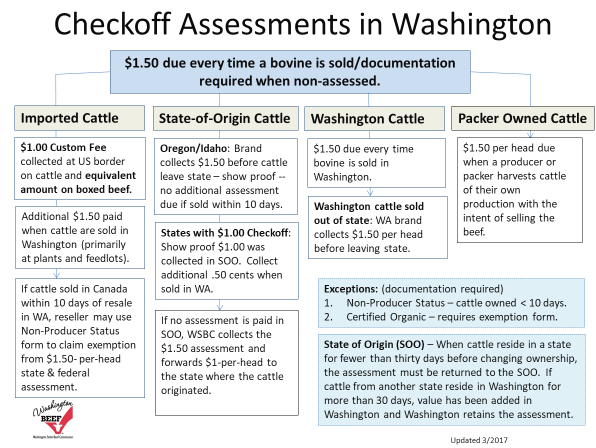 Checkoff Assessmenets in WA.png