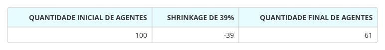 equipe_operação_Shrinkage.png