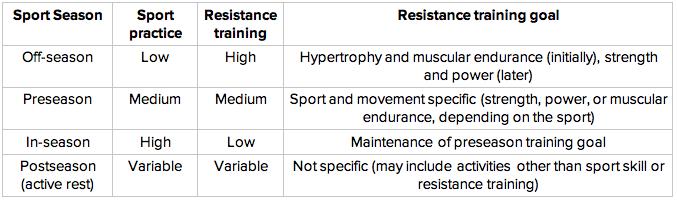 General training goals based on sport season
