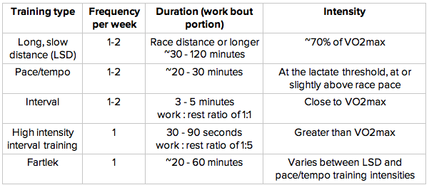 These are the most common different types of aerobic training.  The other days of the week should be composed of other training types and rest-recovery days.