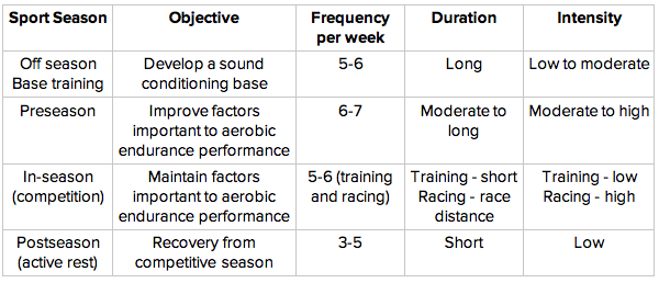This is an abbreviated example of an aerobic training program based on an athlete's sports season.
