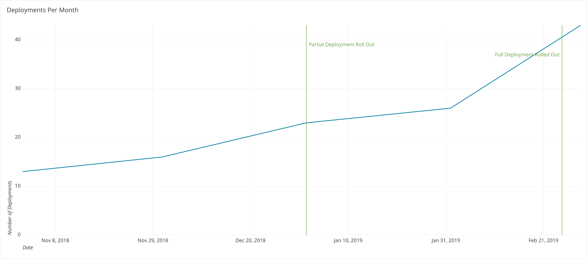 Chartio-deployments-per-month.png