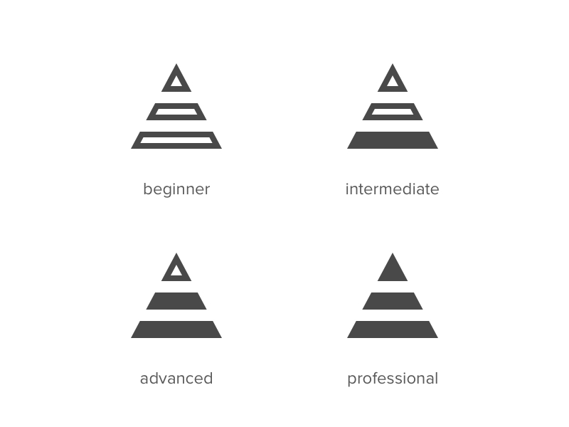 Level of difficulty icons.