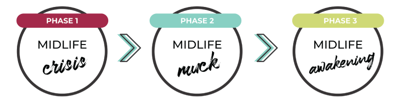 MidlifeTransition-Phases1.png