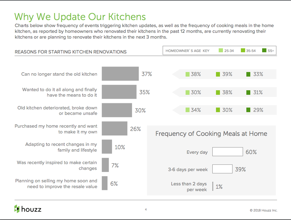 Extracts from the Houzz Kitchen Trends report 2018