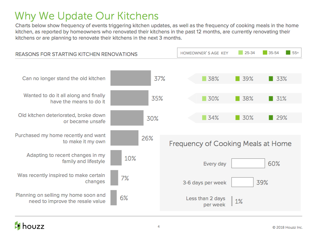 Houzz report - why we update our kitchens.png
