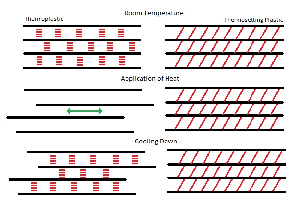 A simplistic representation of the effect of heat on bond interactions (red) between polymer chains (black) of thermoplastics and thermosetting plastics.