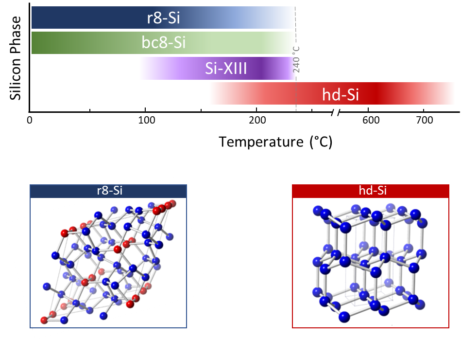 (Top) Silicon can be in various metastable phases depending on the annealing temperature (Bottom) Chemical structures of two of these silicon phases: hd-Si and r8-Si