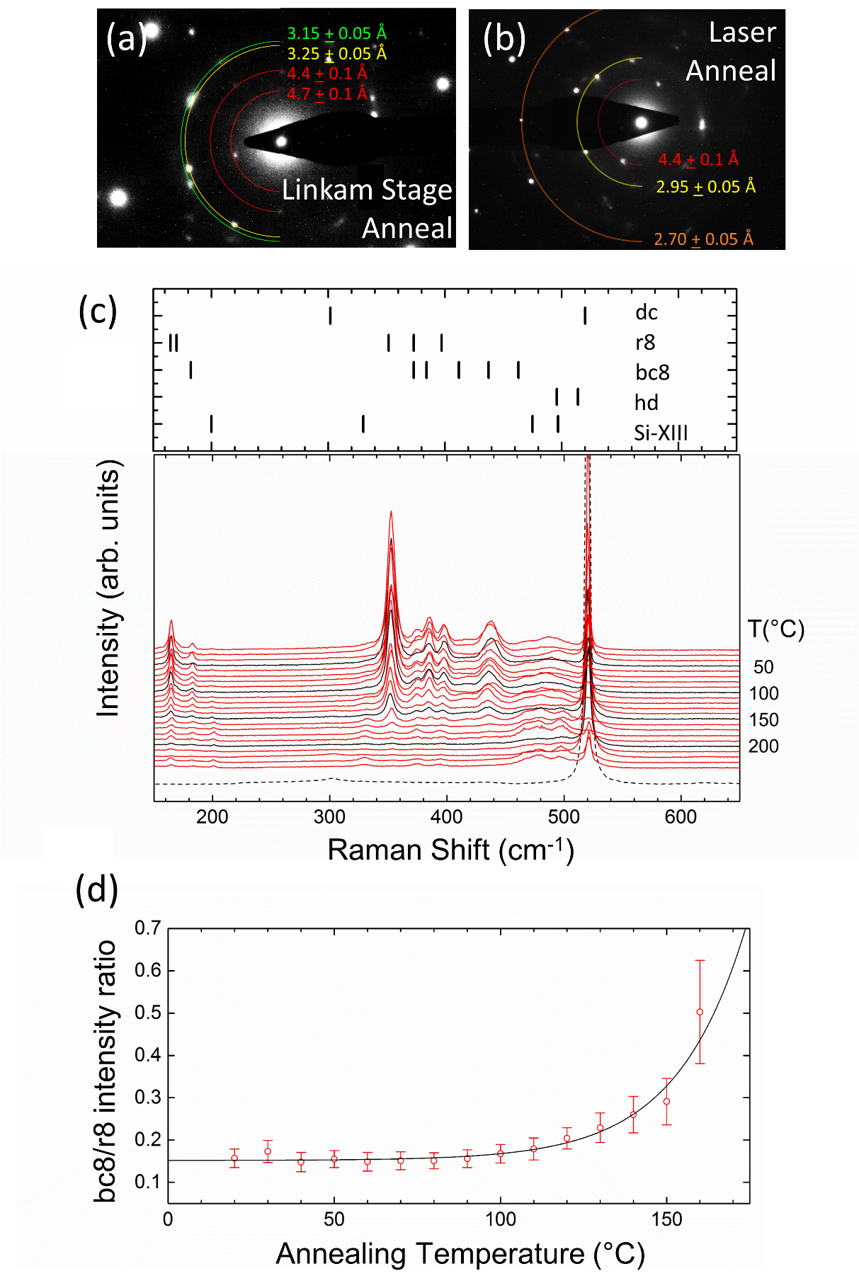 Electron diffraction reflections from samples that had undergone (a) laser and (b) hot stage annealing. (c) Measured Raman peaks identifying each silicon phase at various and (d) The intensity ratio in Raman spectra for the bc8 and r8 phase as a function of temperature change