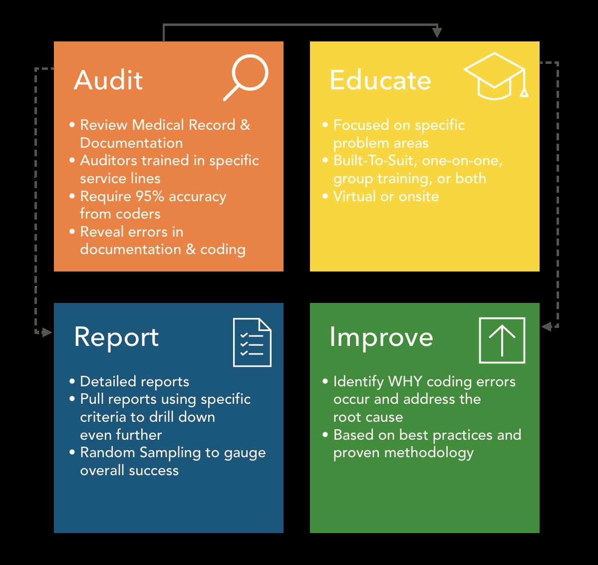 Access Healthcare Code Audit Process
