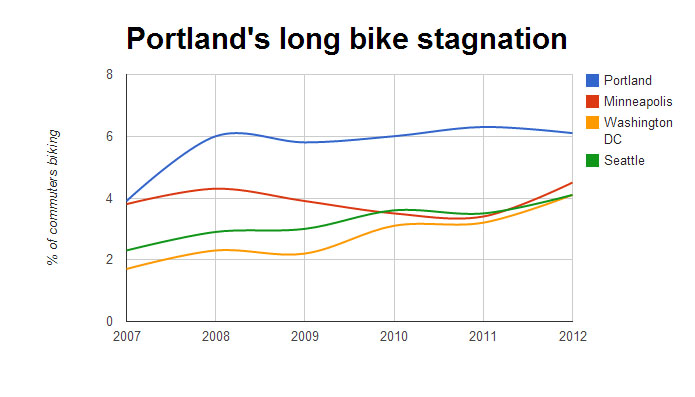 Source: Bike Portland