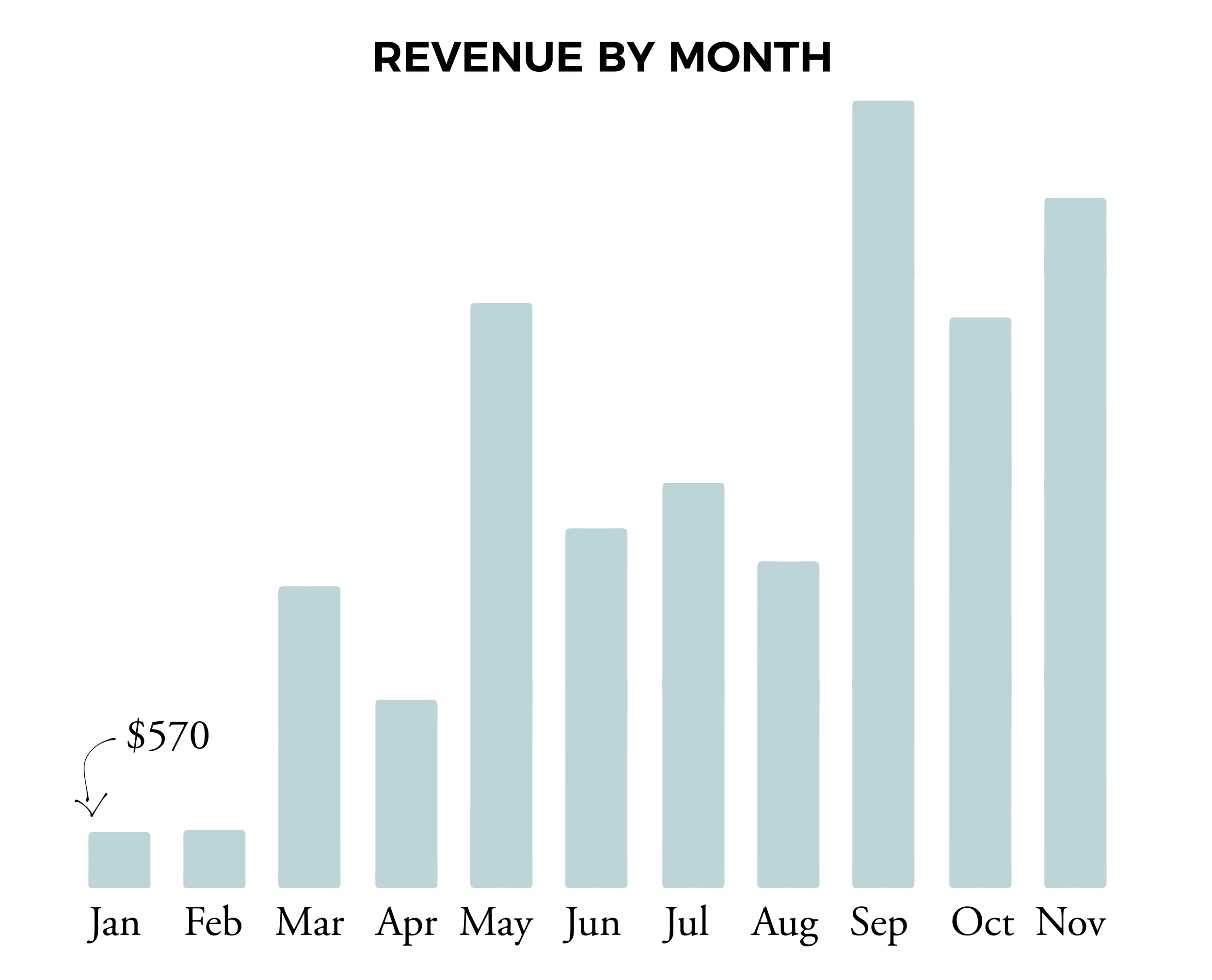 revenue by month chart