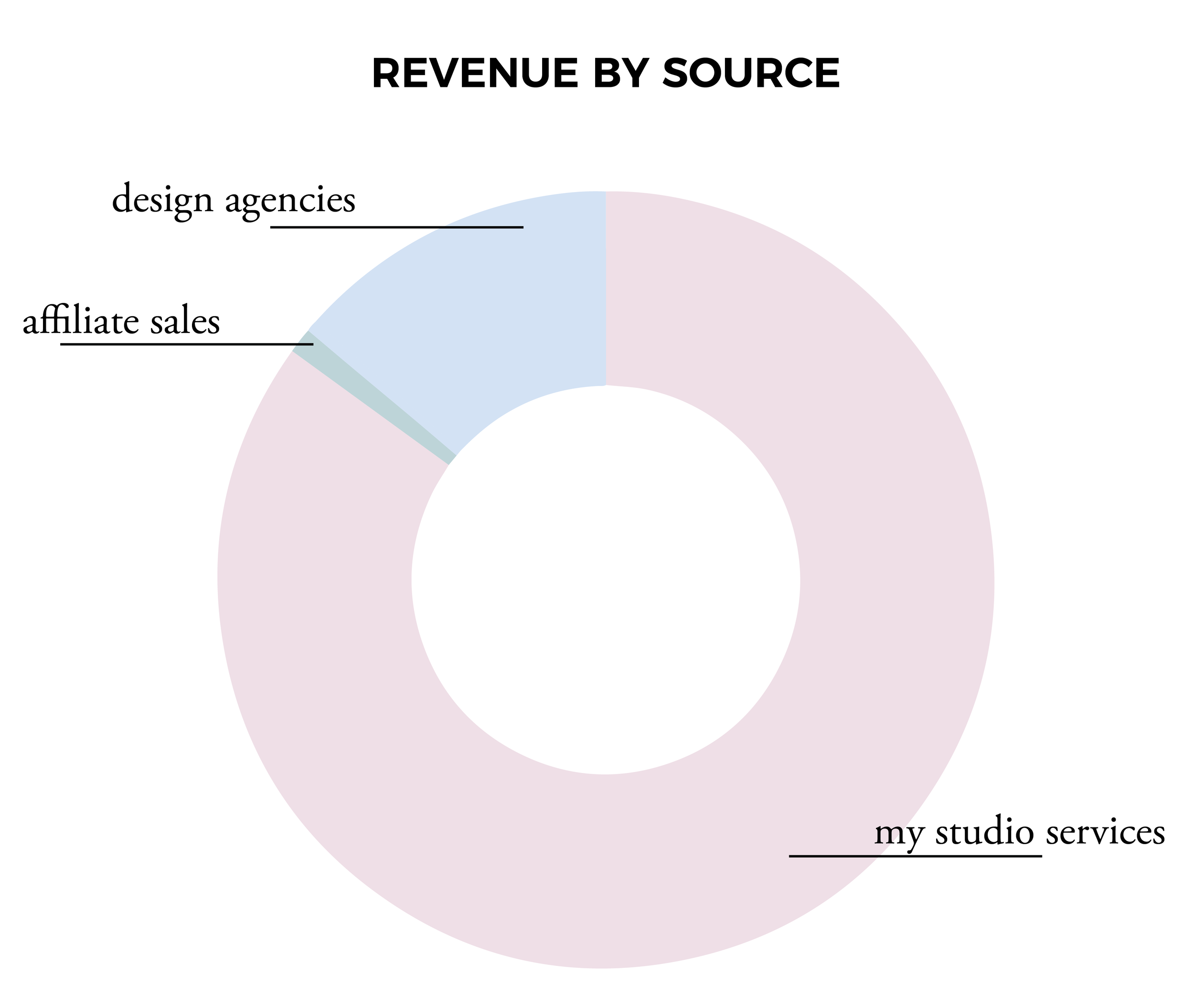 revenue by source.png