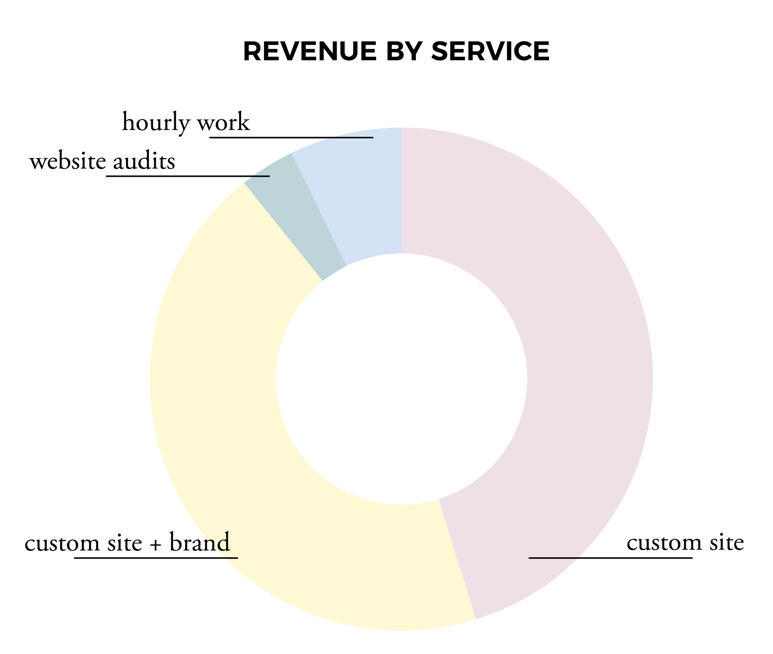 revenue by service chart.png
