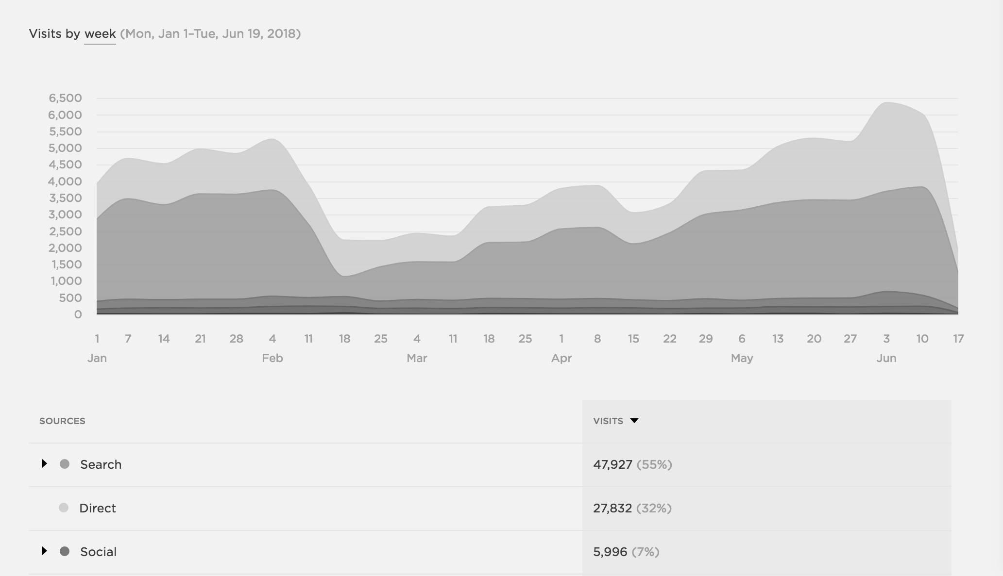 what happens to website traffic when switch domain names - traffic graph.png