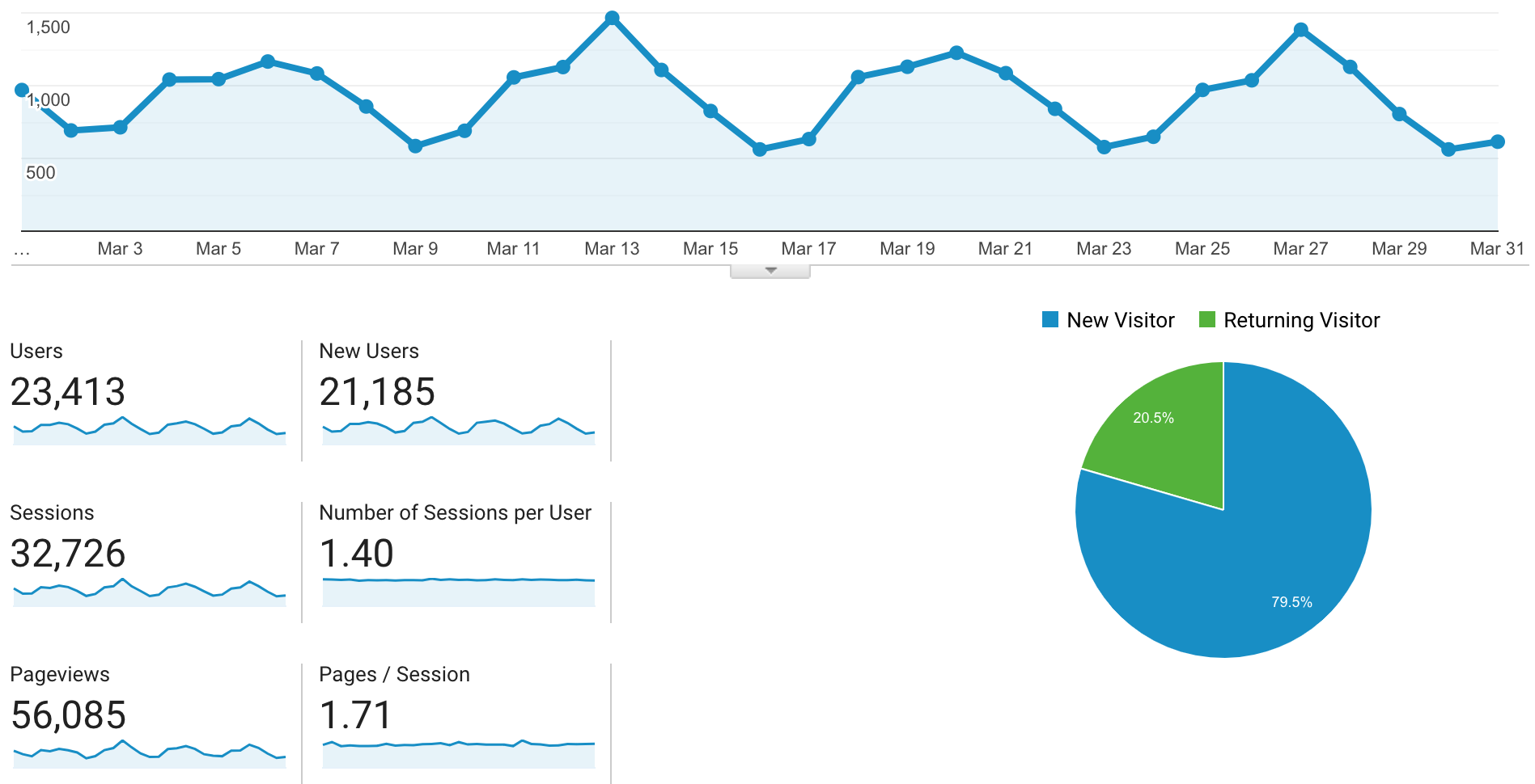 March 2019 online business income and traffic report.png