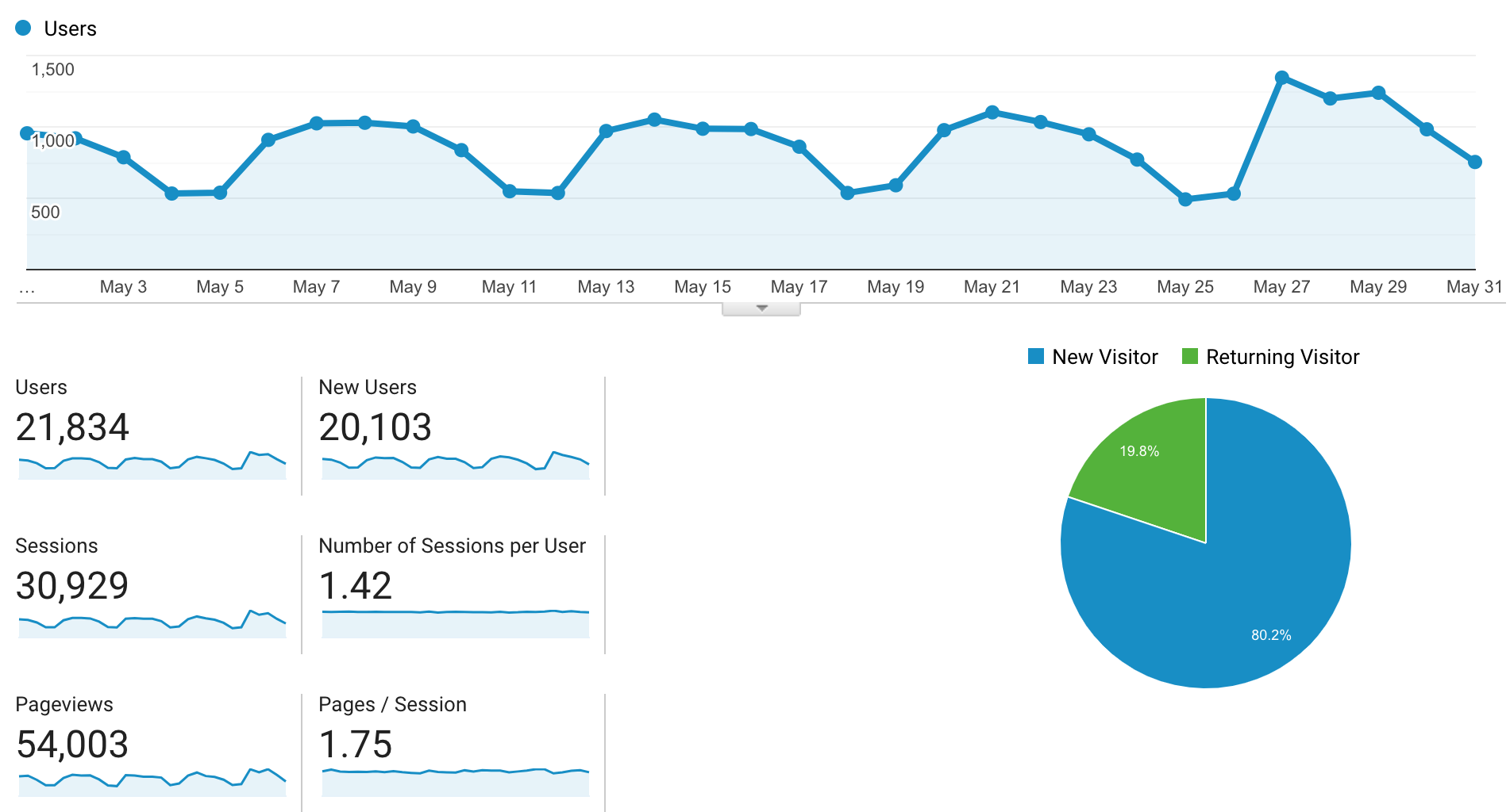 May 2019 blog traffic report.png