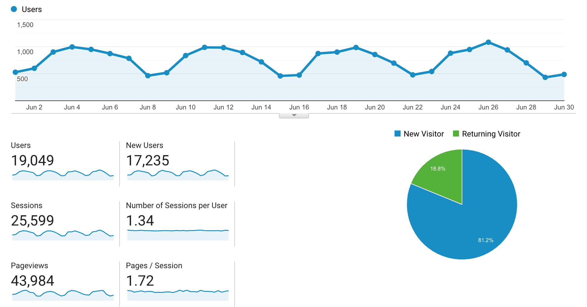 june 2019 traffic on the paige brunton blog.png