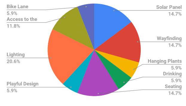 design charrette results.png