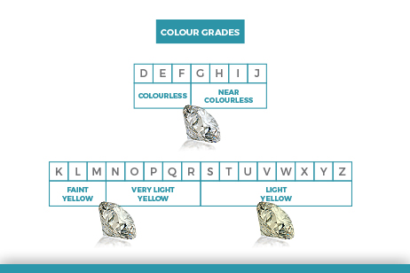 Diamond Colour Grades