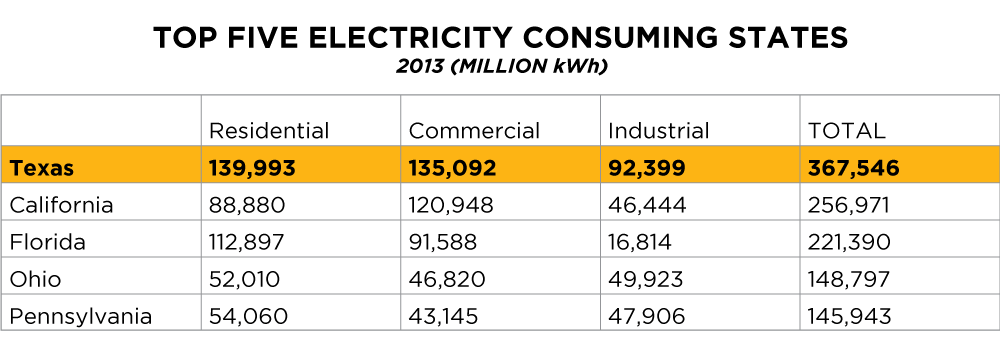 Top-Five-Electricity-Consuming-States-3.png