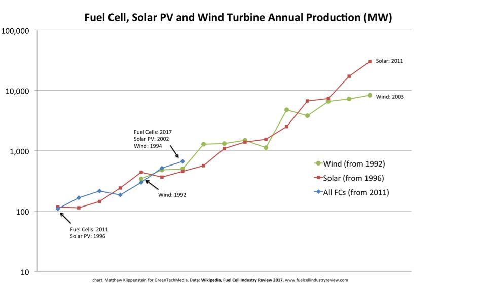 Fuel_Cell_Solar_Wind_Comparison_Klippenstein_941_569_80.jpg