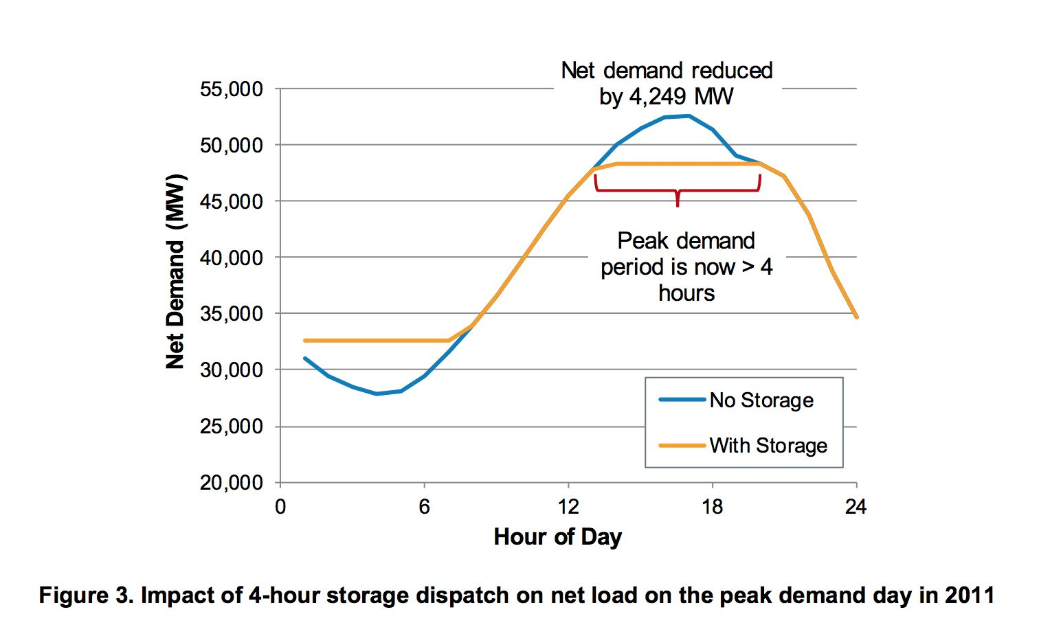 Once enough 4-hour storage enters the market for peak capacity, it will flatten the peak to longer than 4 hours, creating a market limit for that kind of asset. (Image credit: NREL)