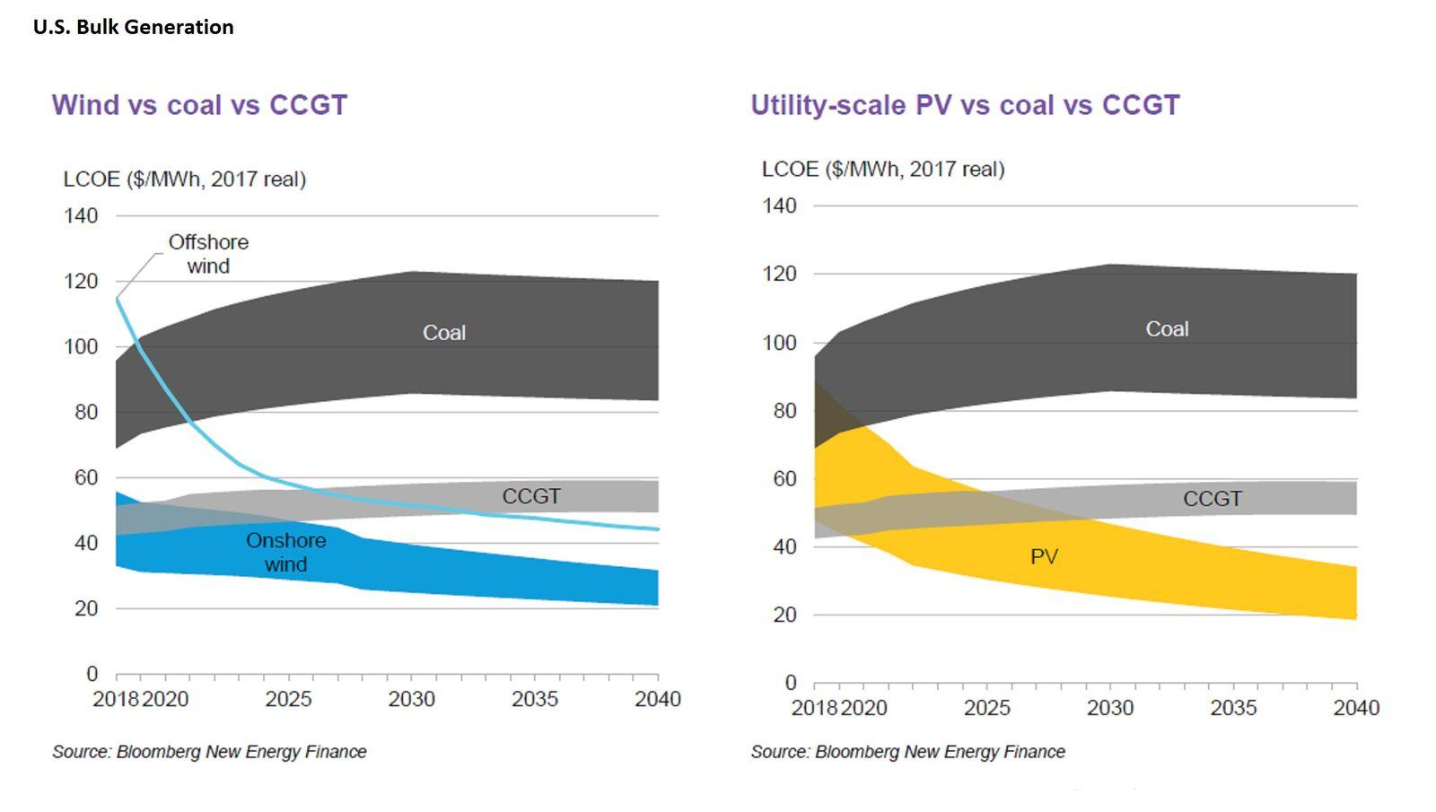 Levelized cost of U.S. bulk energy generation