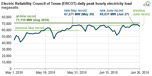 Source:  U.S. Energy Information Administration, based on Electric Reliability Council of Texas (ERCOT)
