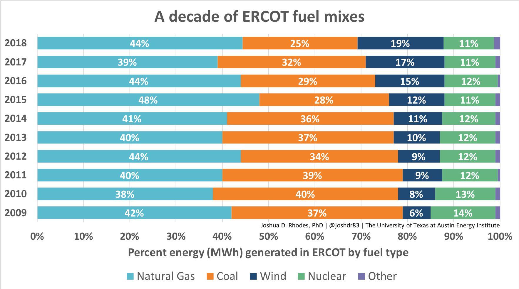 ERCOT_energy_decade_1766_985_80.jpg