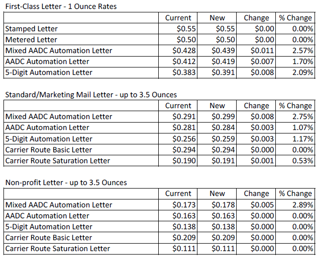 Postage Increase In Letter Rates