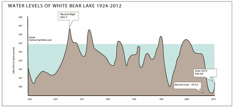 Graphical chart showing the water levels of White Bear Lake from 1924-2012.