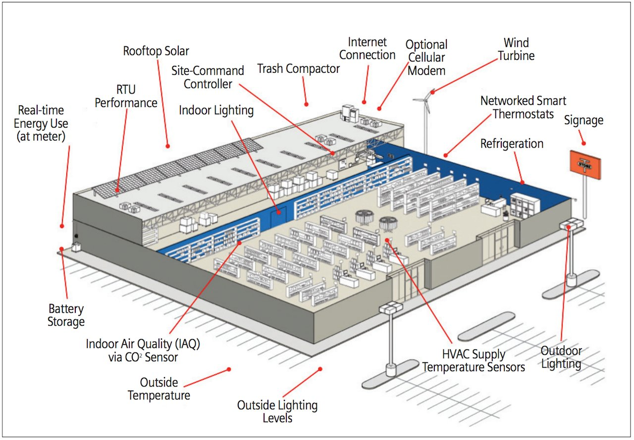 What if I my customers could monitor and remotely control energy at every location?