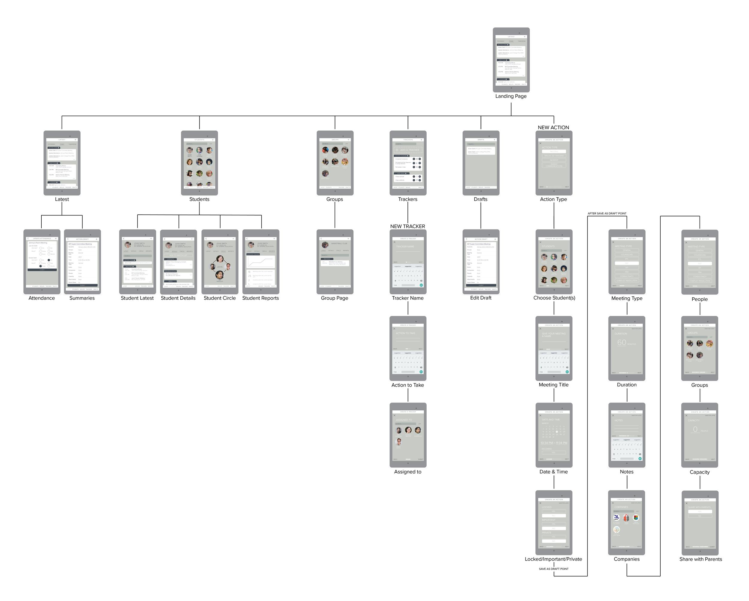 Mobile app site map