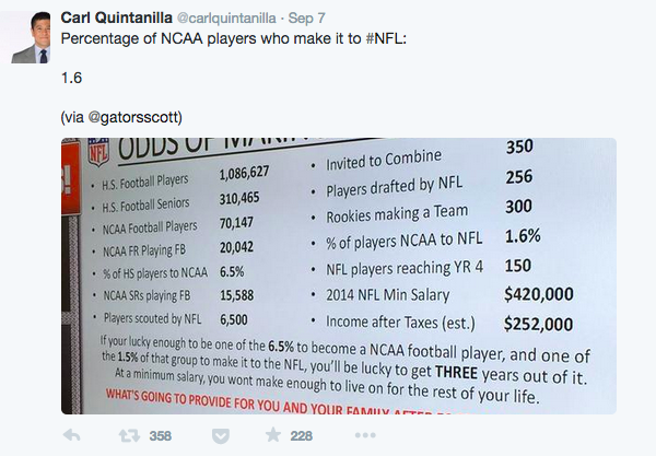 """""""Odds of Making It to the NFL"""" chart."""