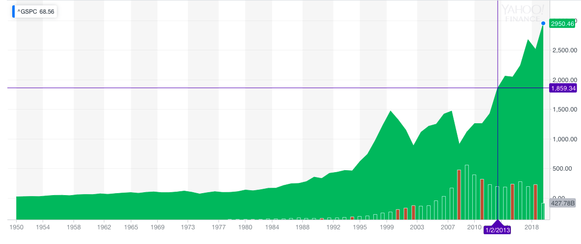 The S&P 500 index, from 1950 to 2019. Courtesy of Yahoo Finance.