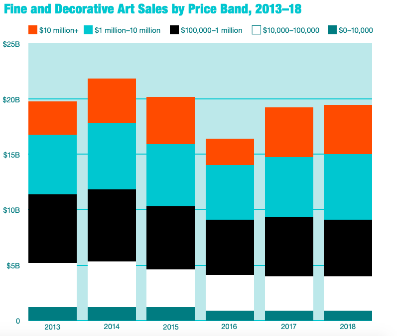 Fine Art and Decorative Art Sales by Price Band, 2013–2018. © 2019 artnet Intelligence Report.