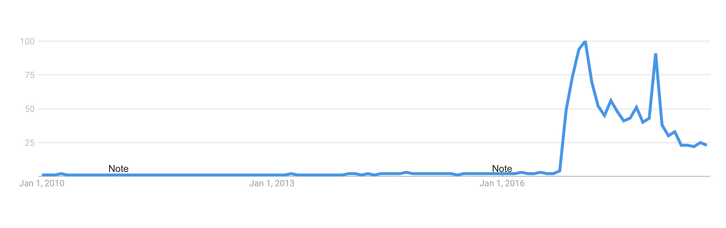 fake news google trends.jpeg