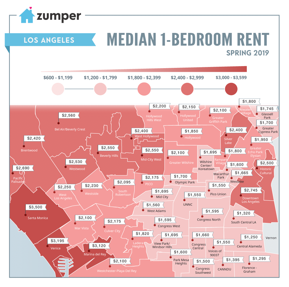 Median 1-bedrom rent in Los Angeles is $2,330 based on  Zumper .