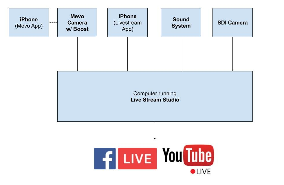 Livestream Studio Computer Requirements