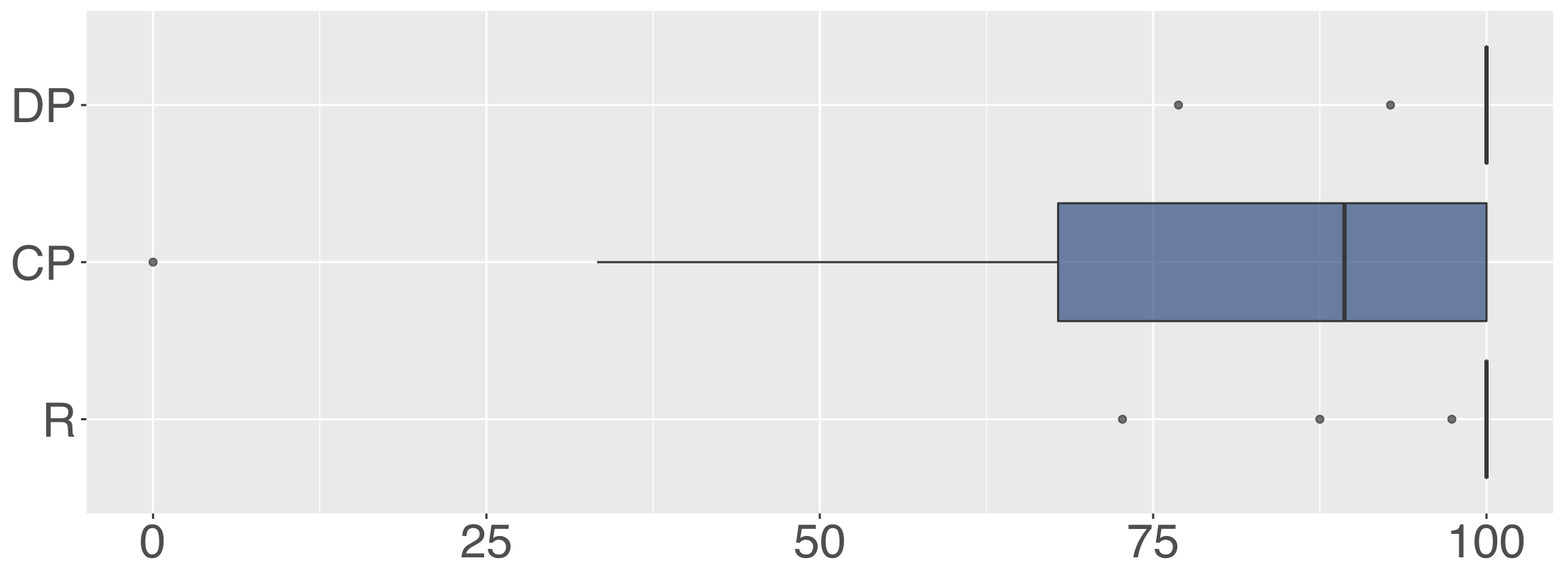 Detection Precision (DP), Classification Precision (CP), and Recall (R) of Gcat during typical use.