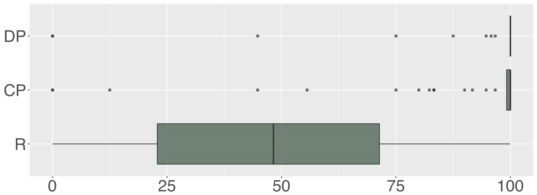 Detection Precision (DP), Classification Precision (CP), and Recall (R) of Humans.