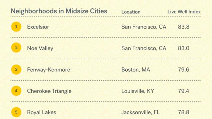 Best neighborhoods.png