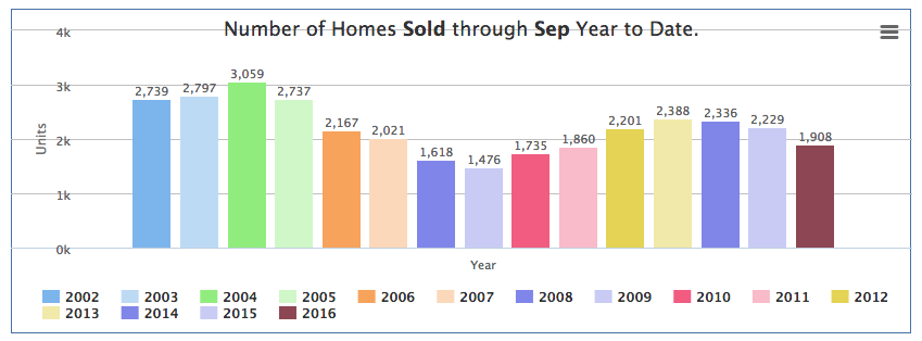 Graph reflecting number of homes in Marin sold in past Septembers: MAR
